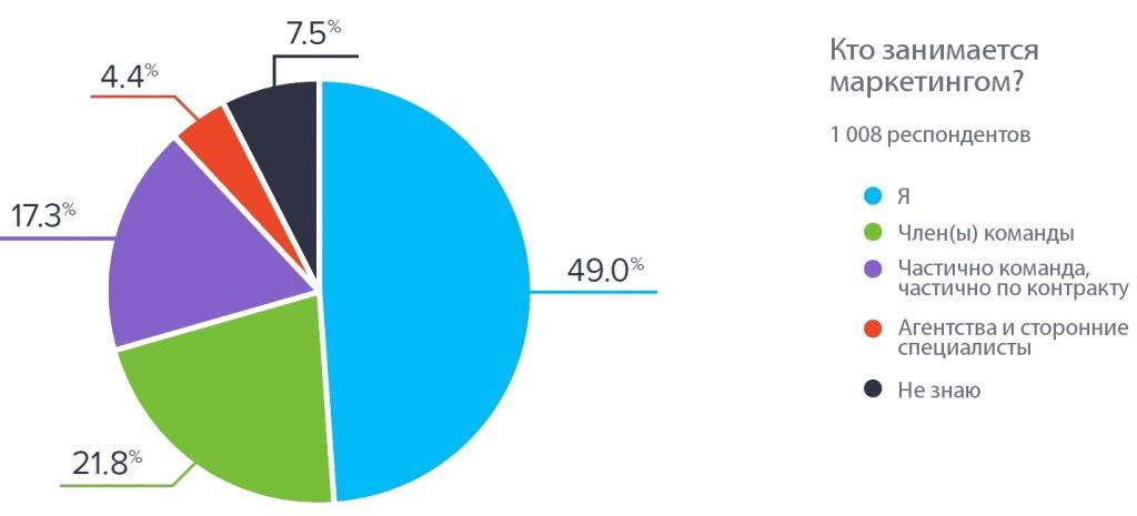 Интернет-маркетинг: Статистика