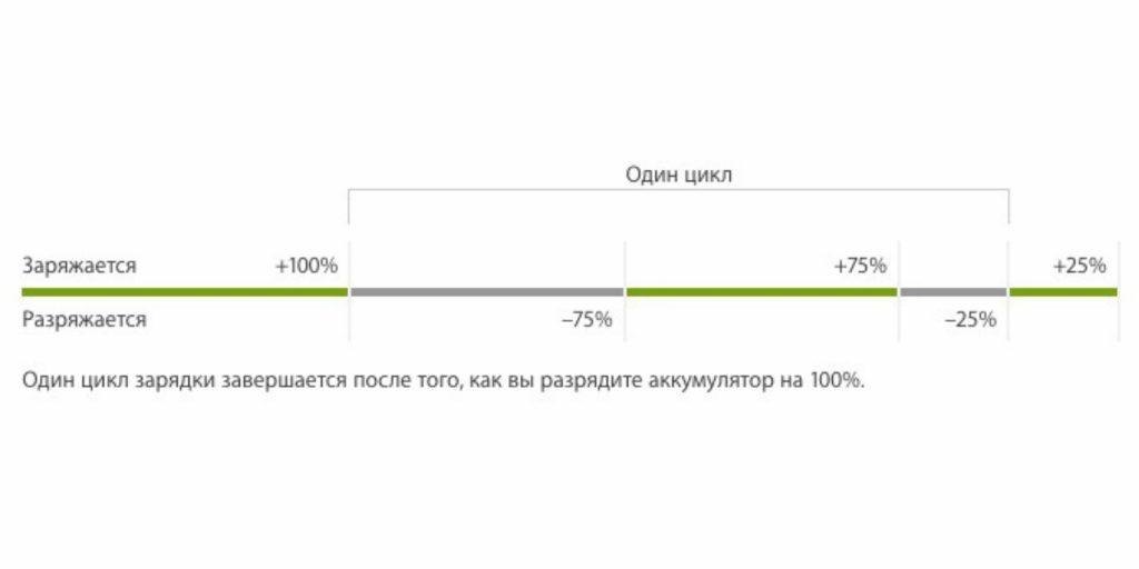 как заряжать смартфон: Цикл зарядки