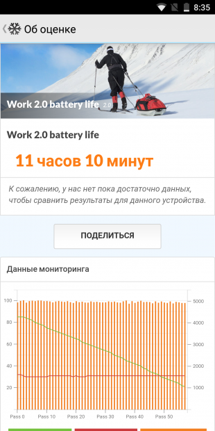 Elephone U. Battery Test