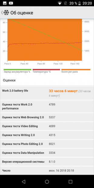 Ulefone Power 5. PCMark Work 2.0 Battery Test