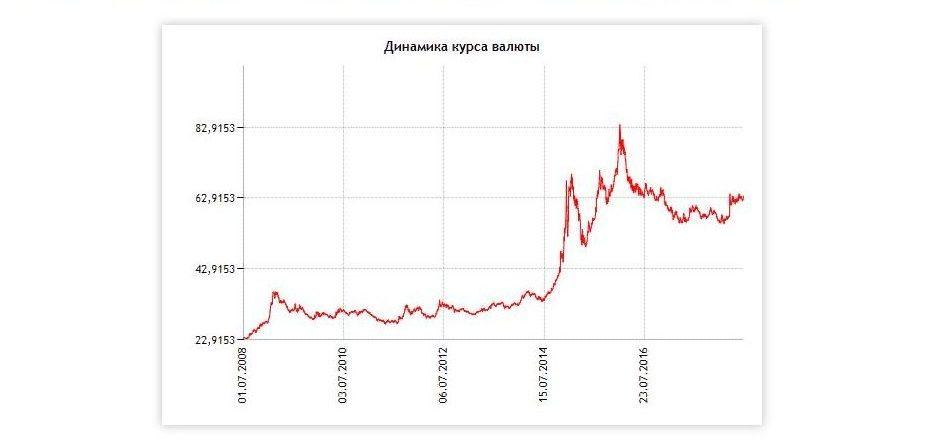 вклады в валюте: Динамика курса