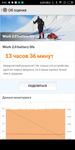 Redmi S2: PcMark Battery Test