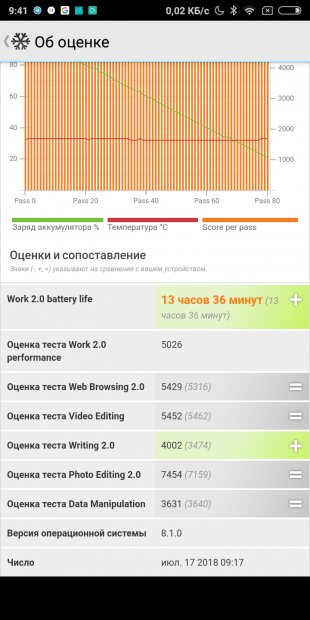 Redmi S2: PCMark Battery