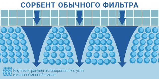фильтр для очистки воды: Содержимое фильтра