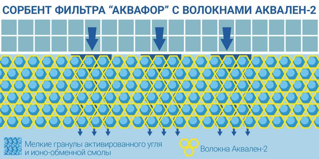 фильтр для очистки воды: Содержимое фильтра «Аквафор»