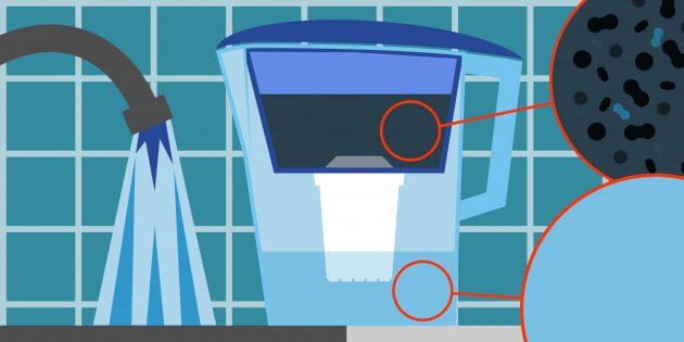 фильтр для очистки воды: