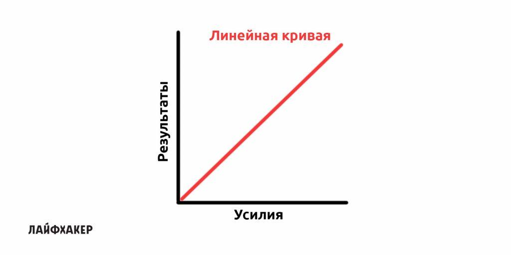 контроль эмоций: линейная кривая