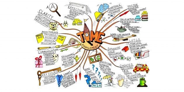 Аналитическое мышление: карта мыслей