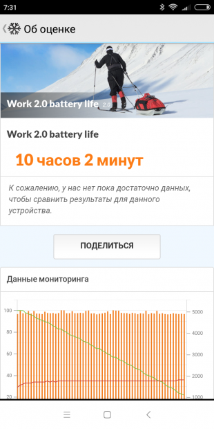 Xiaomi Redmi 6: PCMark Battery test