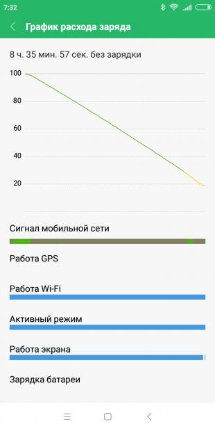 Xiaomi Redmi 6: Разряд батареи