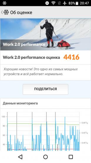 Sharp Z2: PCMark