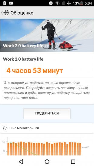 Sharp Z2: PCMark Battery Test