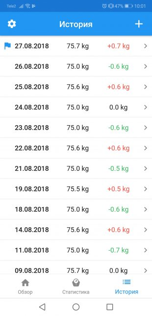 Контроль веса: История
