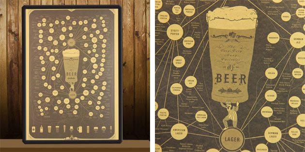 Плакат-гид по пиву