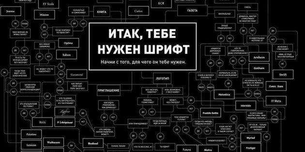 15 сайтов, где можно скачать шрифты бесплатно и легально