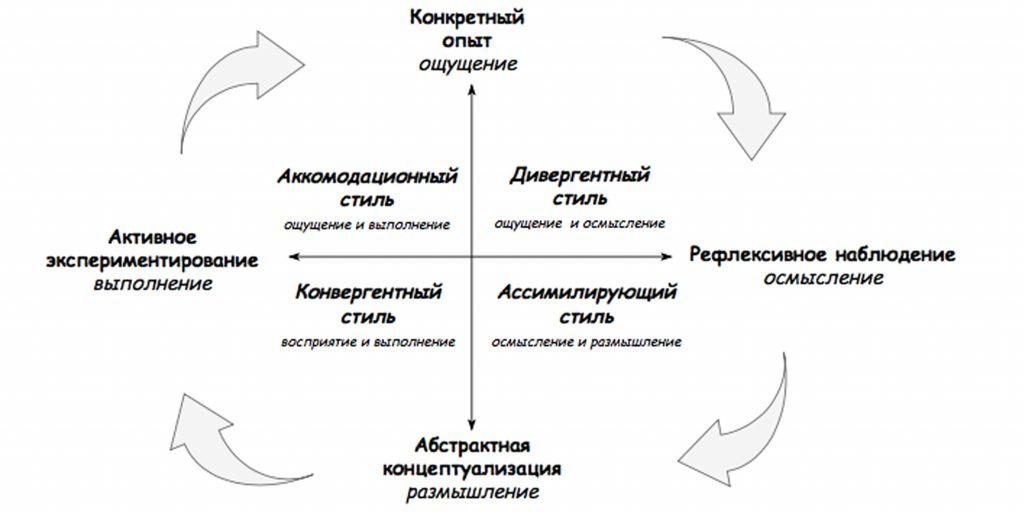 Стили обучения: Четыре стиля