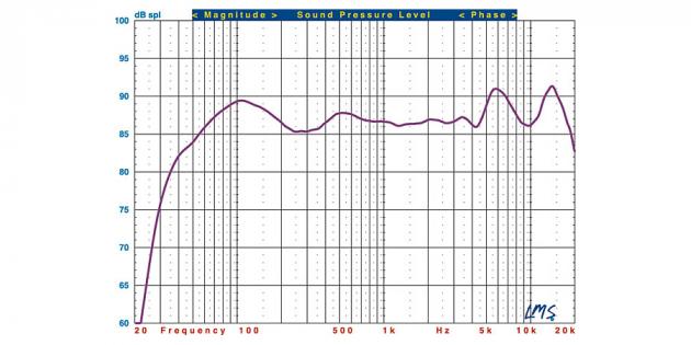 домашняя аудиосистема: График АЧХ