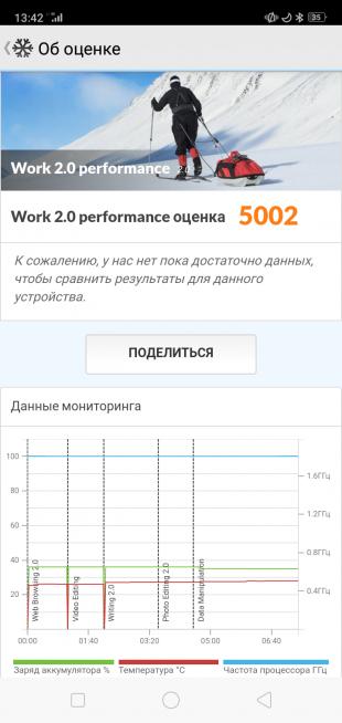 Производительность OPPO A5