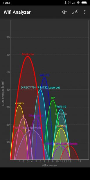скорость wi-fi: Wifi Analyzer