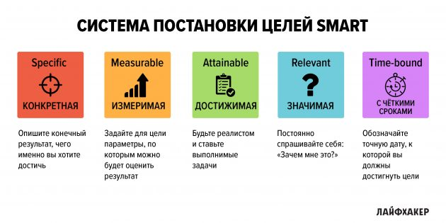 Моя производительность: Система SMART