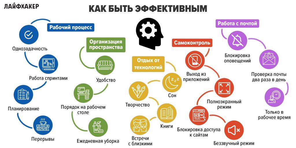 Моя производительность: Ментальная карта