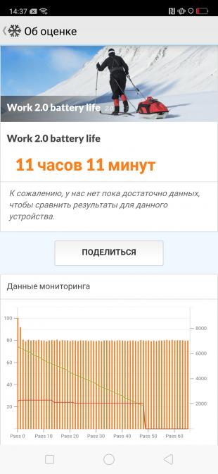 OPPO RX17 PRO: время автономной работы