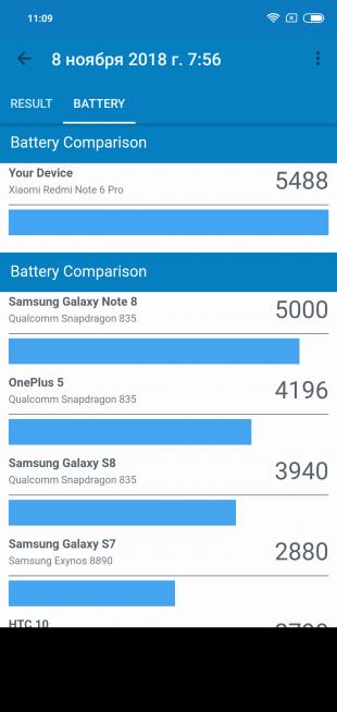 Обзор Xiaomi Redmi Note 6 Pro: GeekBench Test