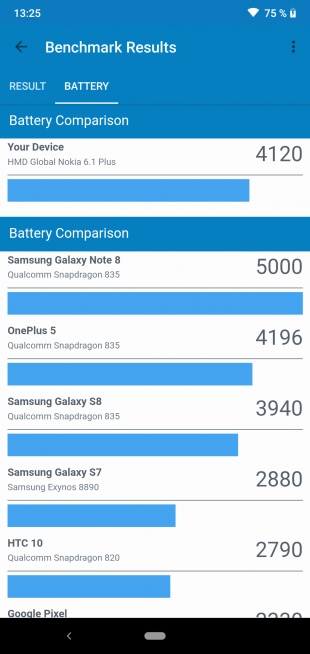 Обзор Nokia 6.1 Plus: Battery