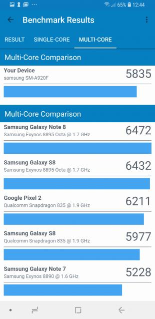 Samsung Galaxy A9: Cинтетические тесты (Multi-Core)