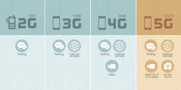 Что такое 5G и как эта технология изменит нашу жизнь