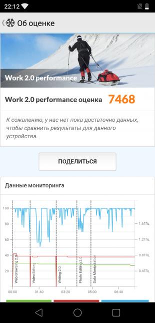 Elephone A5: Данные мониторинга