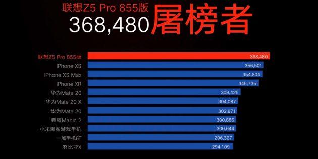 Lenovo Z5Pro Snapdragon 855Edition: результат в бенчмаркеAnTuTu
