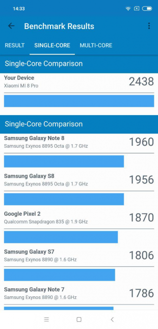 Xiaomi Mi 8 Pro: Результаты Geekbench (single-core)