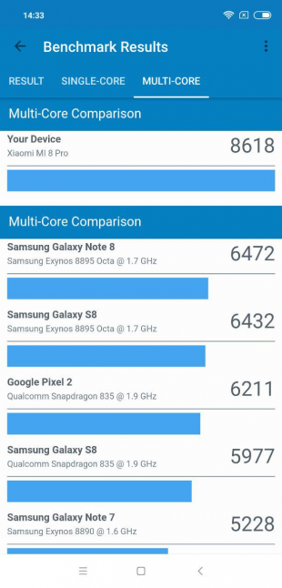 Xiaomi Mi 8 Pro: Результаты Geekbench (multi-core)