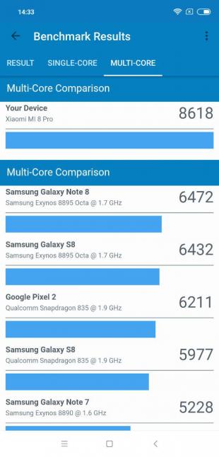 Xiaomi Mi 8Pro: Результаты Geekbench (multi-core)