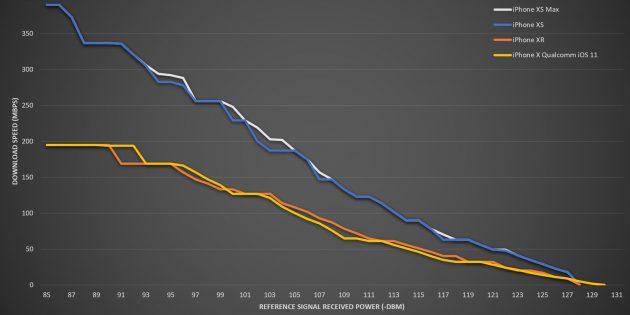 Выбор нового смартфона: Сравнение скорости передачи данных