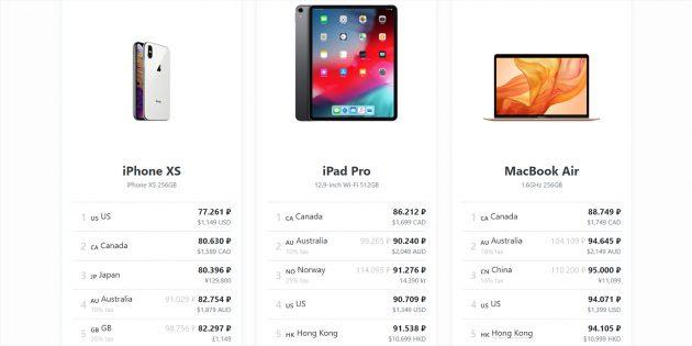 The Mac Index: Выбор продукта