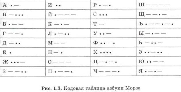 Новые навыки за сутки: азбука Морзе