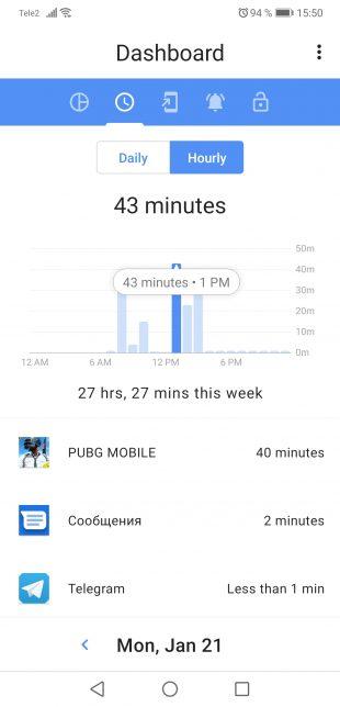 ActionDash: Общее время в приложениях в течение часа