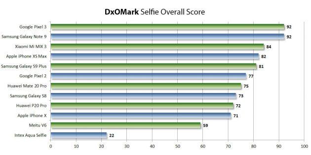 Рейтинг DxOMark