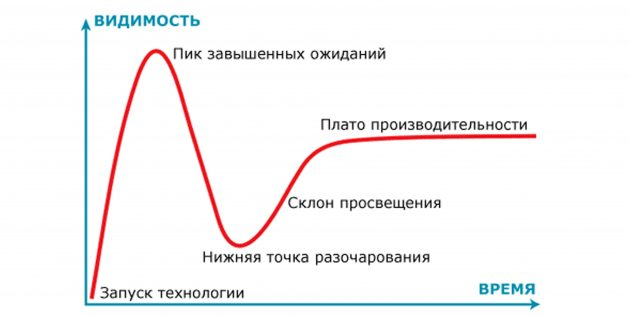 Дмитрий Думик: Цикл, через который проходят технологии