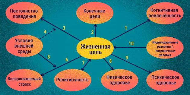 Наличие цели: