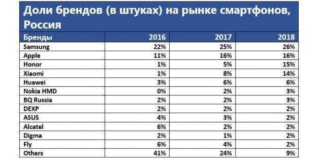 Доли брендов на российском рынке смартфонов