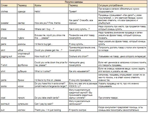 Как подтянуть английский в путешествии: моделируйте разговорные ситуации