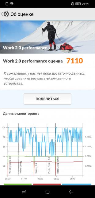 Doogee S90: Данные мониторинга