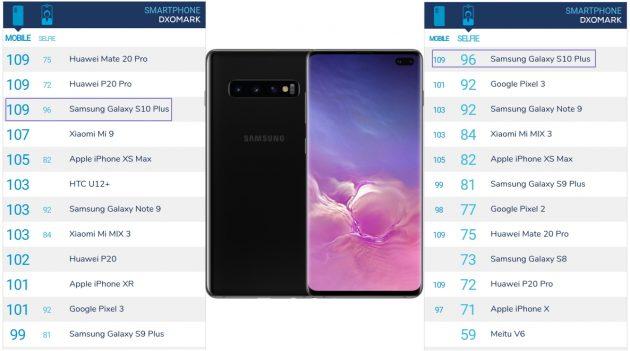Samsung Galaxy S10+ в рейтинге камер