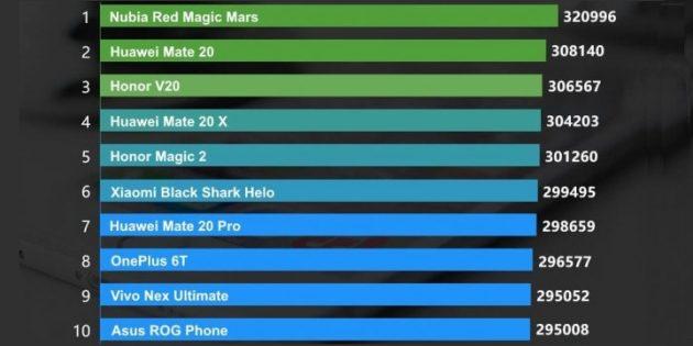 10 самых мощных смартфонов на Android: январь-2019