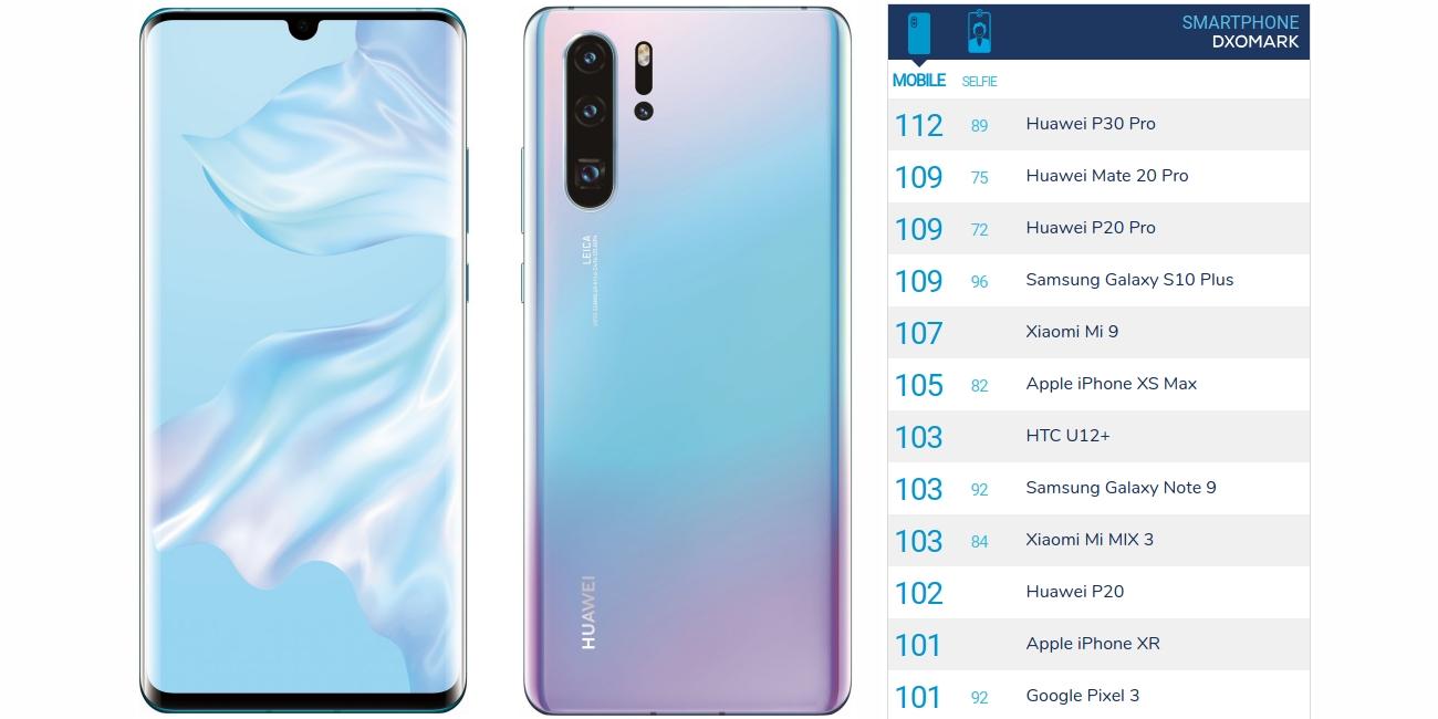 Huawei P30 Pro — лучший смартфон для фотосъёмки по версии DxOMark