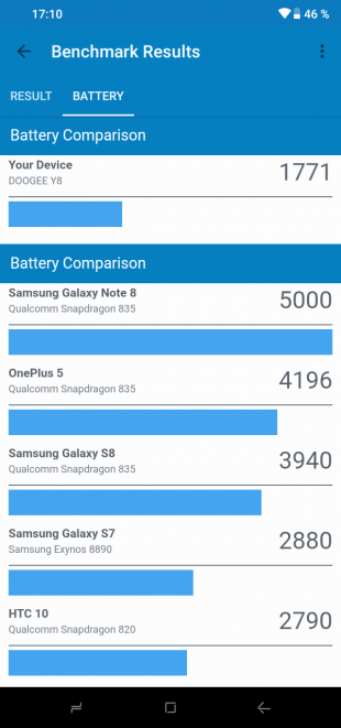 Doogee Y8: GeekBench (батарея)
