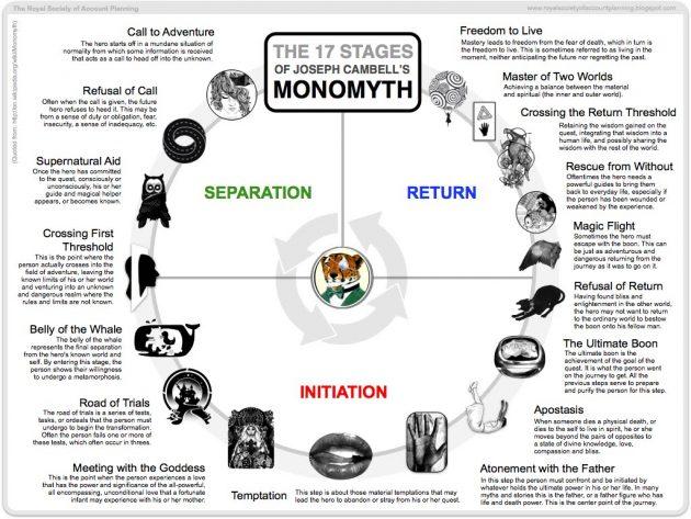 Книга «Американские боги» и одноимённый сериал: мономиф